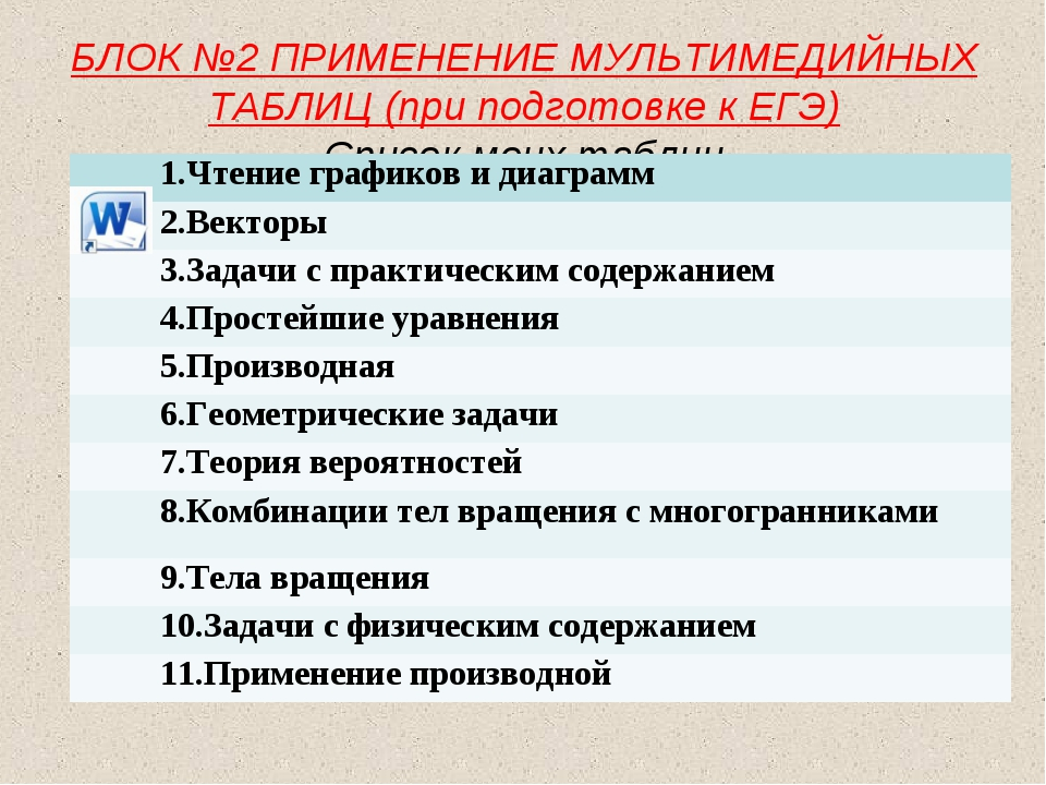 БЛОК №2 ПРИМЕНЕНИЕ МУЛЬТИМЕДИЙНЫХ ТАБЛИЦ (при подготовке к ЕГЭ) Список моих...