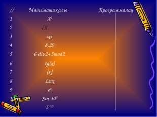//МатематикалықПрограммалау 1Х2 2 3ıxı  48,29 56 div2+5mod2 6tg(