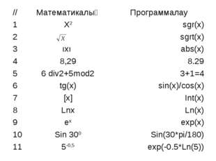 //МатематикалықПрограммалау 1Х2sgr(x) 2sgrt(x) 3ıxı abs(x) 48,298.2