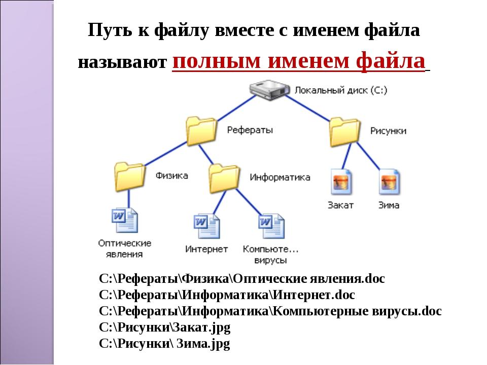 Путь к файлу вместе с именем файла называют полным именем файла C:\Рефераты\Ф...