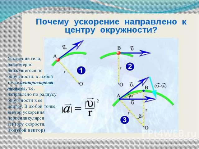 Ускорение тела, равномерно движущегося по окружности, в любой точкецентростр...
