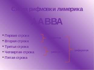 Схема рифмовки лимерика ААВВА Первая строка Вторая строка Третья строка Четве