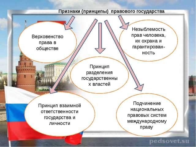 Признаки (принципы) правового государства Принцип взаимной ответственности г...