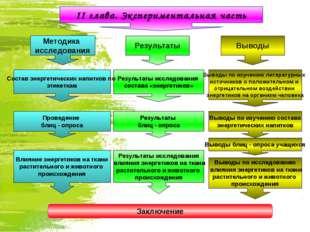 II глава. Экспериментальная часть Выводы Результаты Влияние энергетиков на тк