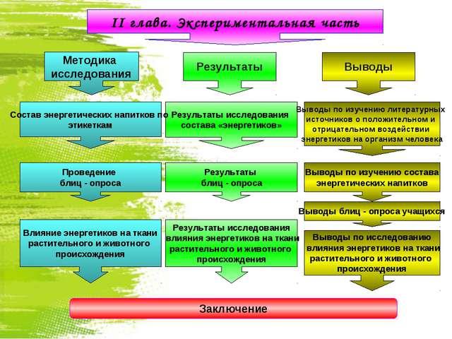 II глава. Экспериментальная часть Выводы Результаты Влияние энергетиков на тк...