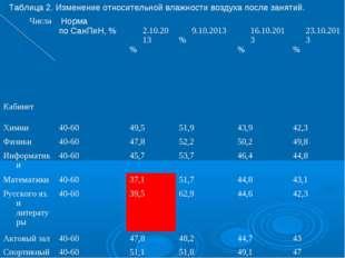 Таблица 2. Изменение относительной влажности воздуха после занятий. Числа Каб
