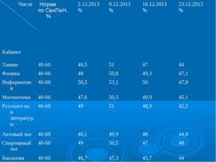Числа Кабинет Норма по СанПиН, % 2.12.2013 %9.12.2013 %16.12.2013 %23.1