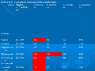 Таблица 3. Измерение освещенности в кабинетах. Числа Кабинет Норма по СанПиН