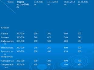 Числа Кабинет Норма по СанПиН, лк 5.11.2013 лк11.11.2013 лк18.11.2013 лк