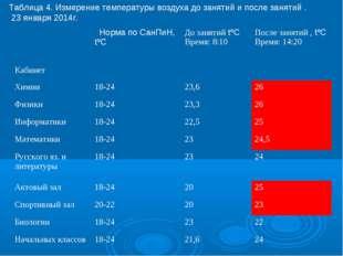 Таблица 4. Измерение температуры воздуха до занятий и после занятий . 23 янва