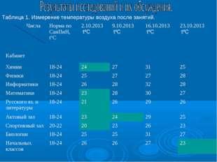 Таблица 1. Измерение температуры воздуха после занятий. Числа КабинетНорма п