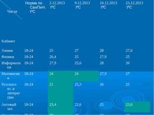 Числа Кабинет Норма по СанПиН, tºС 2.12.2013 tºС 9.12.2013 tºС 16.12.201