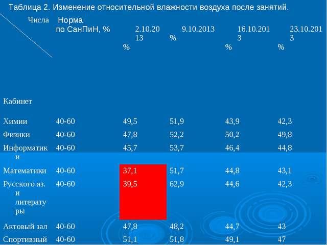 Таблица 2. Изменение относительной влажности воздуха после занятий. Числа Каб...