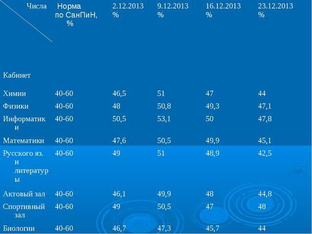Числа Кабинет Норма по СанПиН, % 2.12.2013 %9.12.2013 %16.12.2013 %23.1...