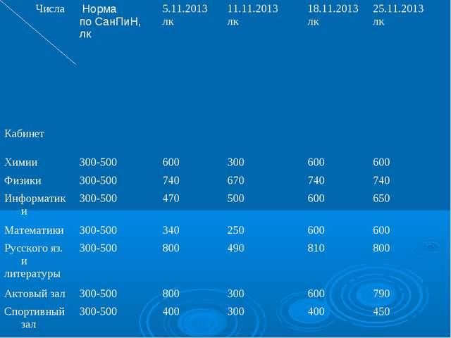 Числа Кабинет Норма по СанПиН, лк 5.11.2013 лк11.11.2013 лк18.11.2013 лк...