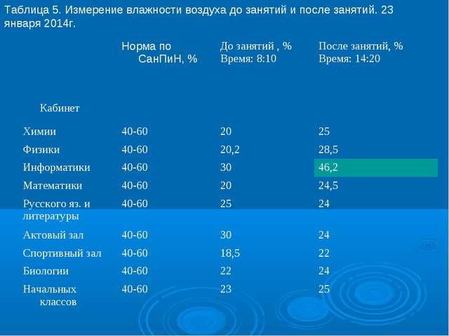 Таблица 5. Измерение влажности воздуха до занятий и после занятий. 23 января...
