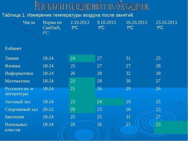 Таблица 1. Измерение температуры воздуха после занятий. Числа КабинетНорма п...