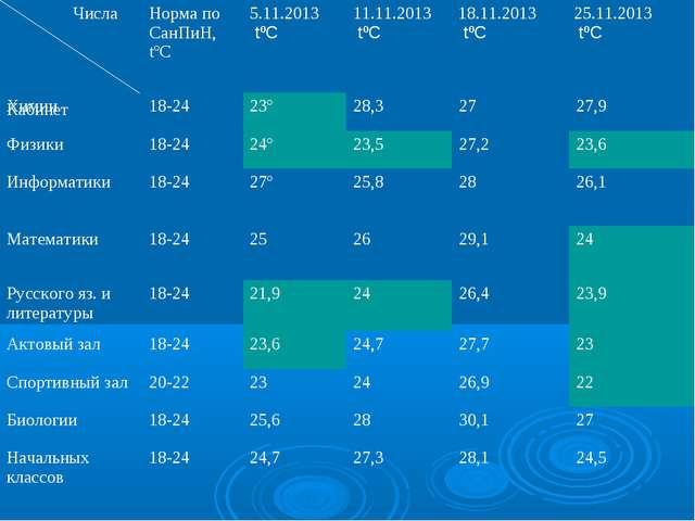 Числа КабинетНорма по СанПиН, tºС5.11.2013 tºС 11.11.2013 tºС 18.11.2013...