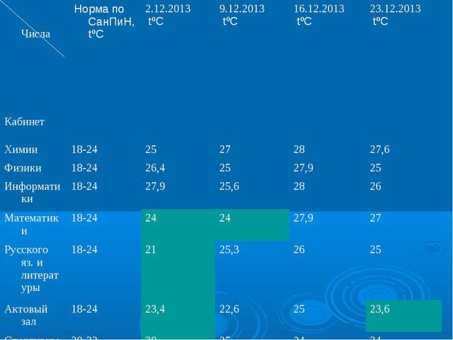 Числа Кабинет Норма по СанПиН, tºС 2.12.2013 tºС 9.12.2013 tºС 16.12.201...