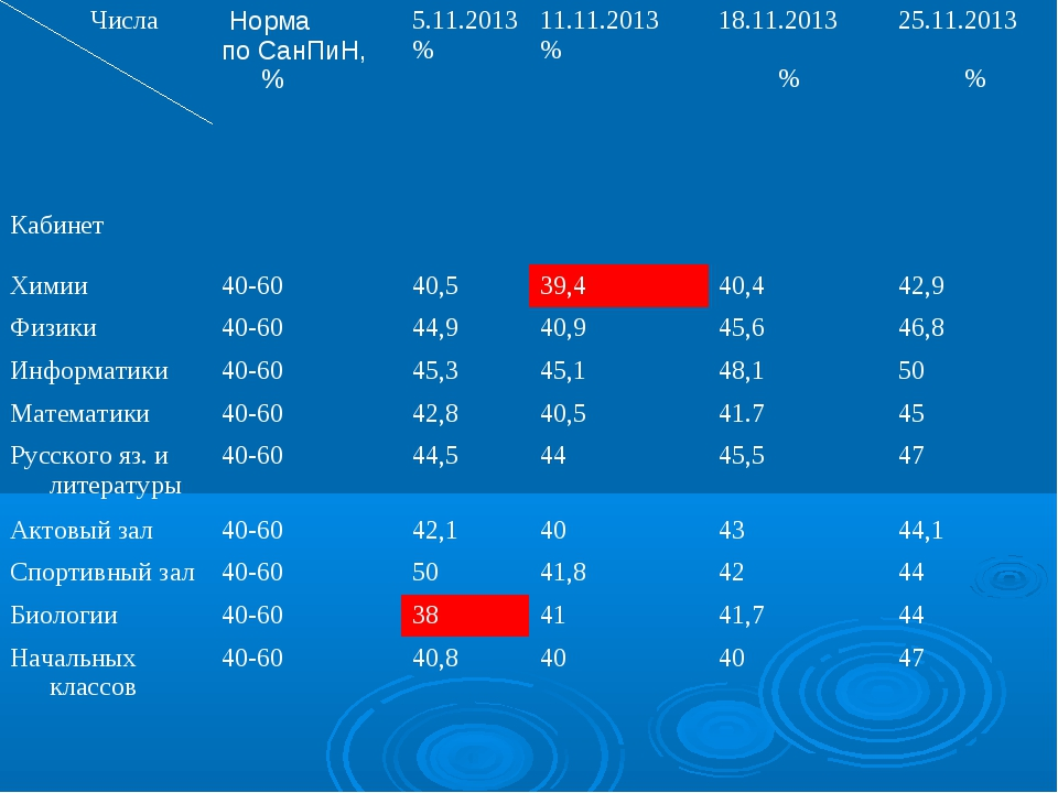 Числа Кабинет Норма по СанПиН, %5.11.2013 %11.11.2013 %18.11.2013 %25.1...