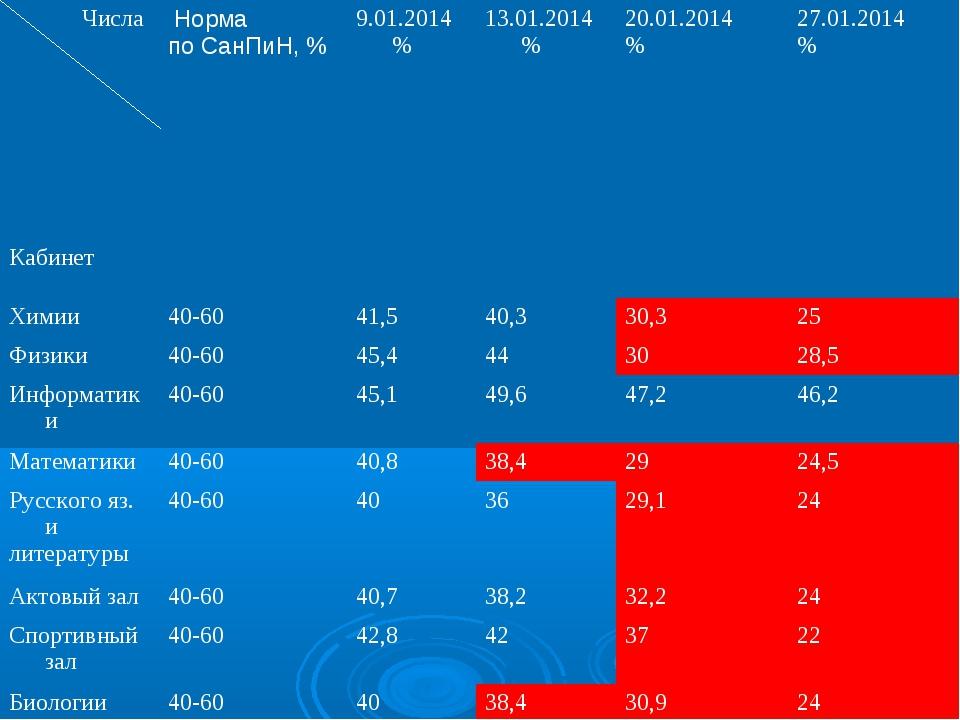 Числа Кабинет Норма по СанПиН, % 9.01.2014%13.01.2014%20.01.2014 %27.01...