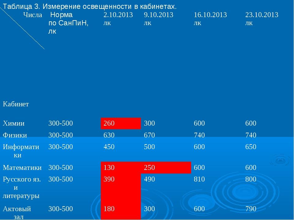 Таблица 3. Измерение освещенности в кабинетах. Числа Кабинет Норма по СанПиН...