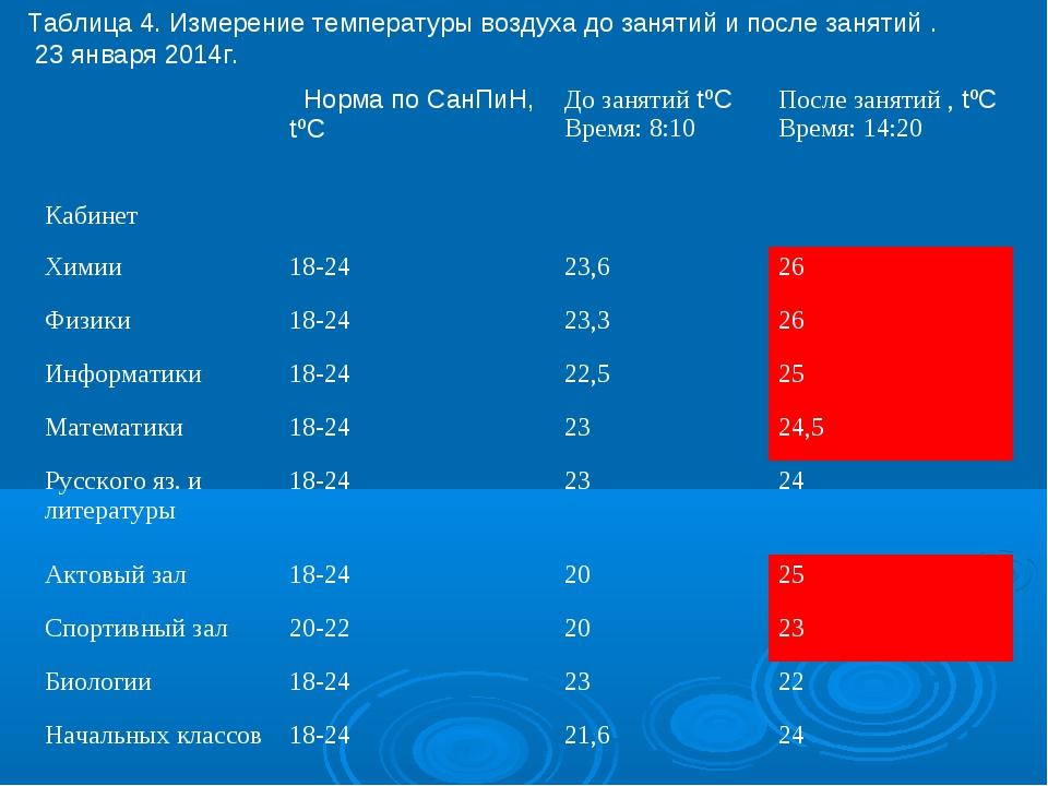 Таблица 4. Измерение температуры воздуха до занятий и после занятий . 23 янва...