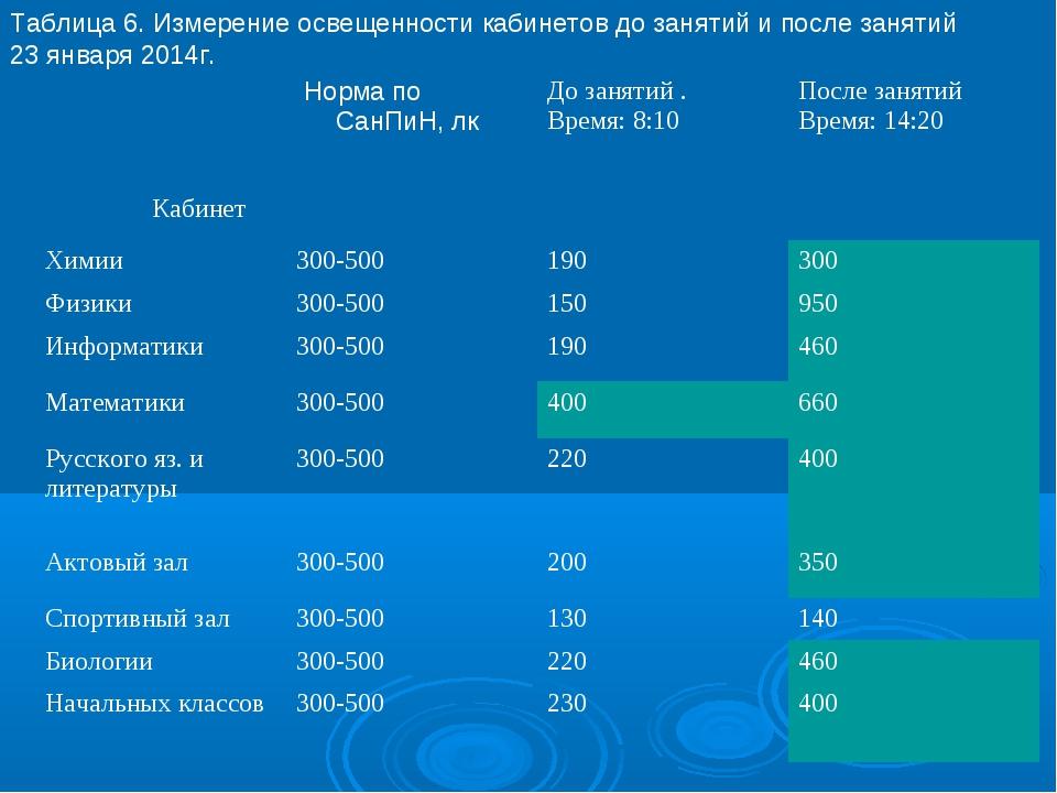 Таблица 6. Измерение освещенности кабинетов до занятий и после занятий 23 янв...