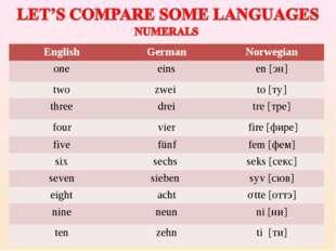 EnglishGermanNorwegian oneeinsen [эн] twozwei to [ту] threedreitre [т