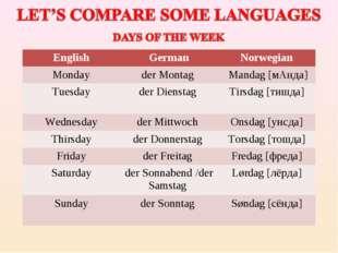 EnglishGermanNorwegian Mondayder Montag  Mandag [мАнда] Tuesdayder Diens