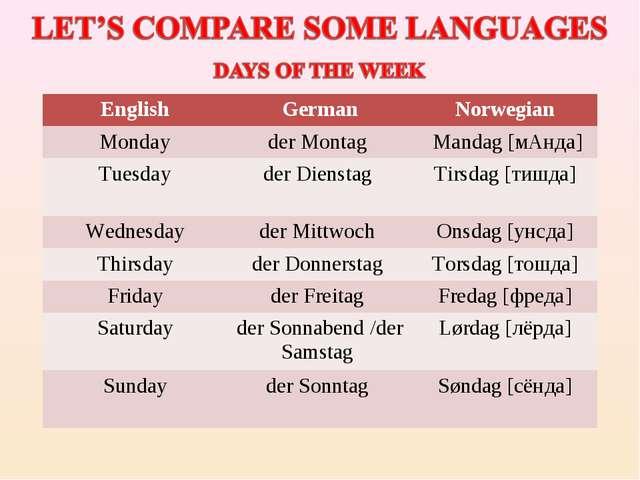EnglishGermanNorwegian Mondayder Montag  Mandag [мАнда] Tuesdayder Diens...