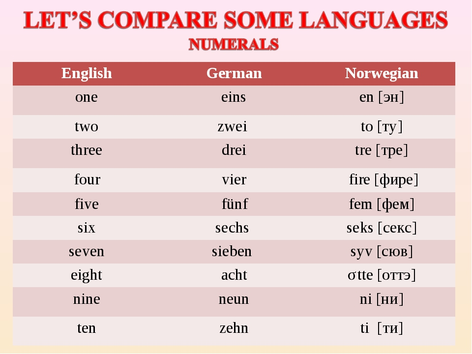EnglishGermanNorwegian oneeinsen [эн] twozwei to [ту] threedreitre [т...