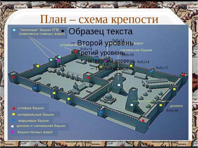 План – схема крепости http://aida.ucoz.ru