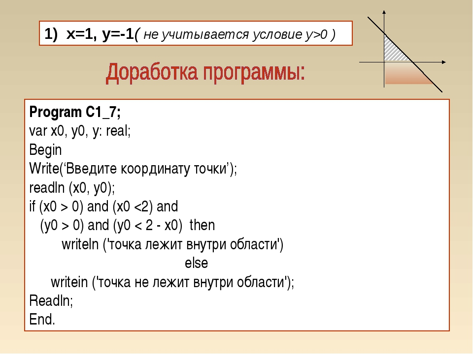 1) x=1, y=-1( не учитывается условие y>0 ) Program C1_7; var x0, у0, у: real;...