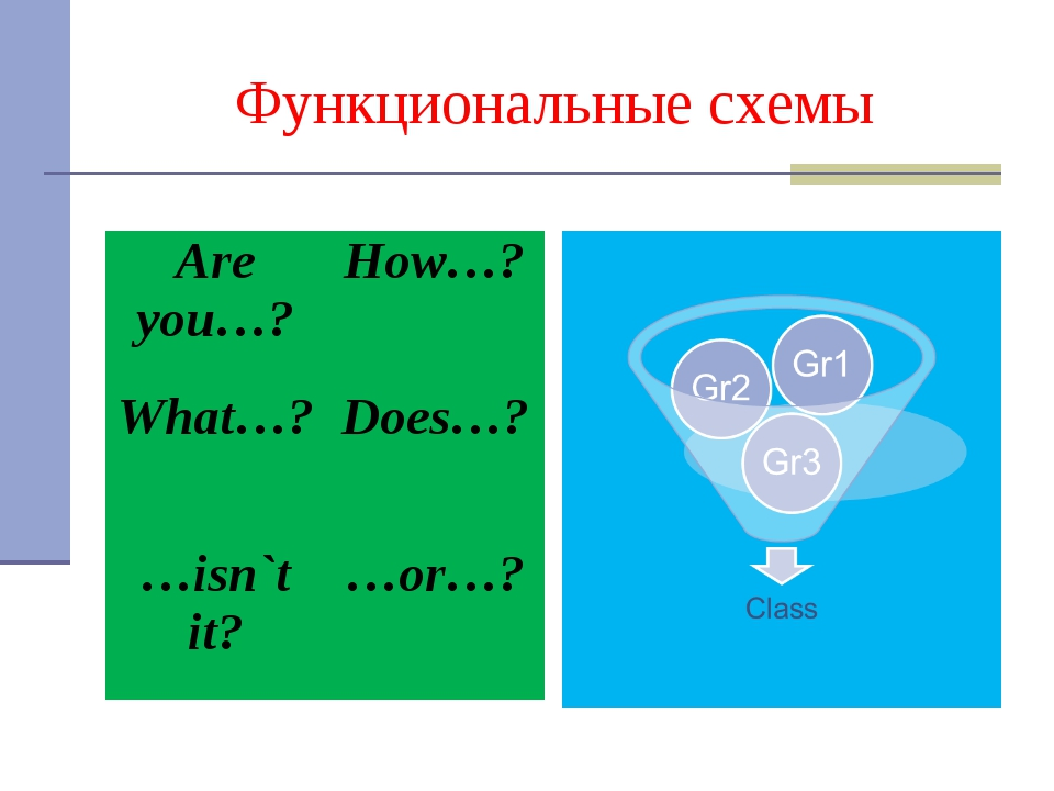 Функциональные схемы Are you…?	How…? What…?	Does…? …isn`t it?	…or…?