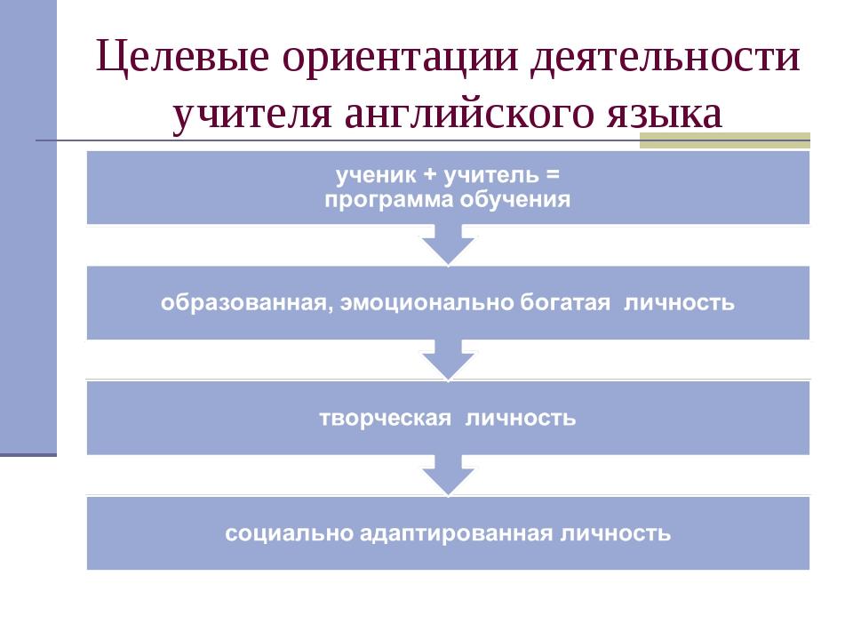 Целевые ориентации деятельности учителя английского языка
