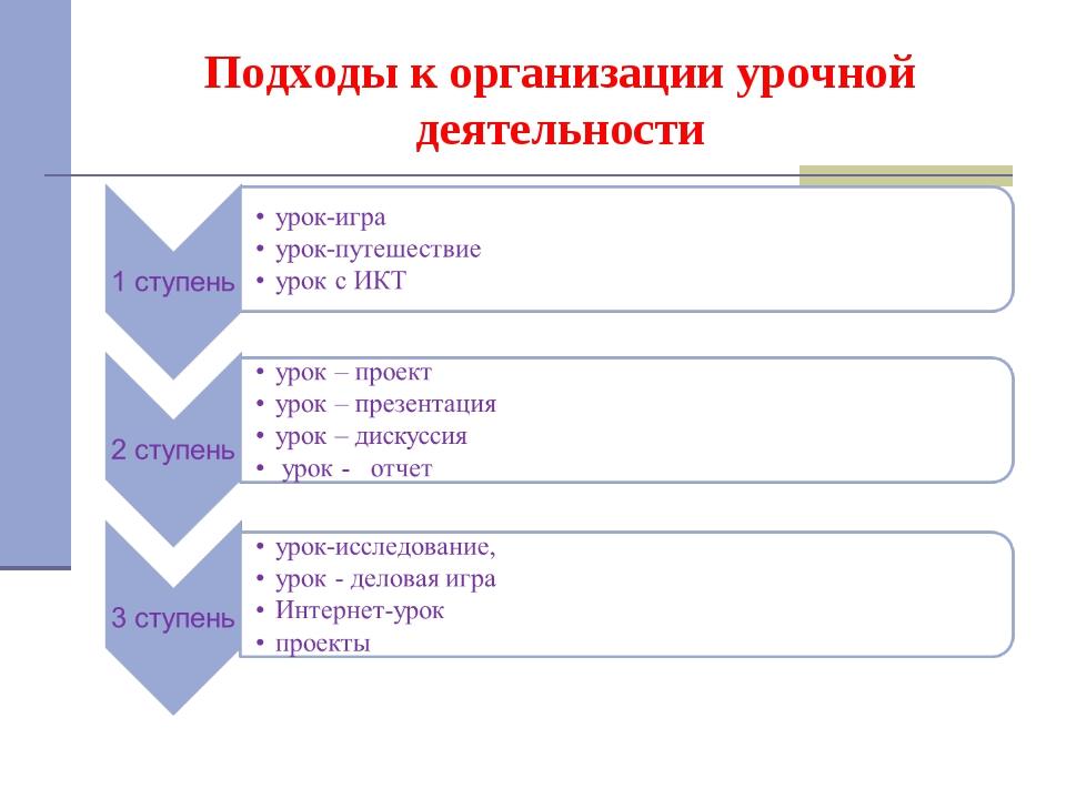 Подходы к организации урочной деятельности
