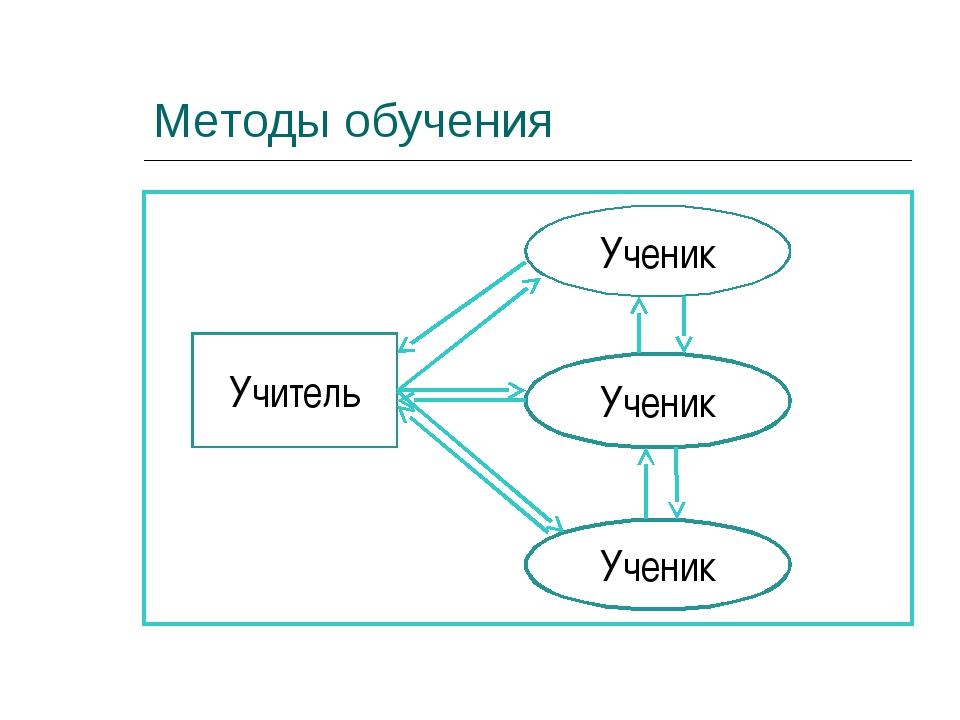 Методы обучения Учитель Ученик Ученик Ученик
