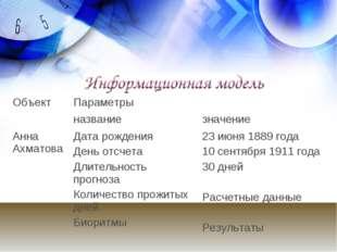 ОбъектПараметры названиезначение Анна АхматоваДата рождения День отсчета