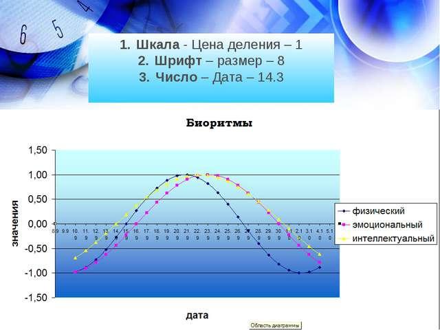 Шкала - Цена деления – 1 Шрифт – размер – 8 Число – Дата – 14.3
