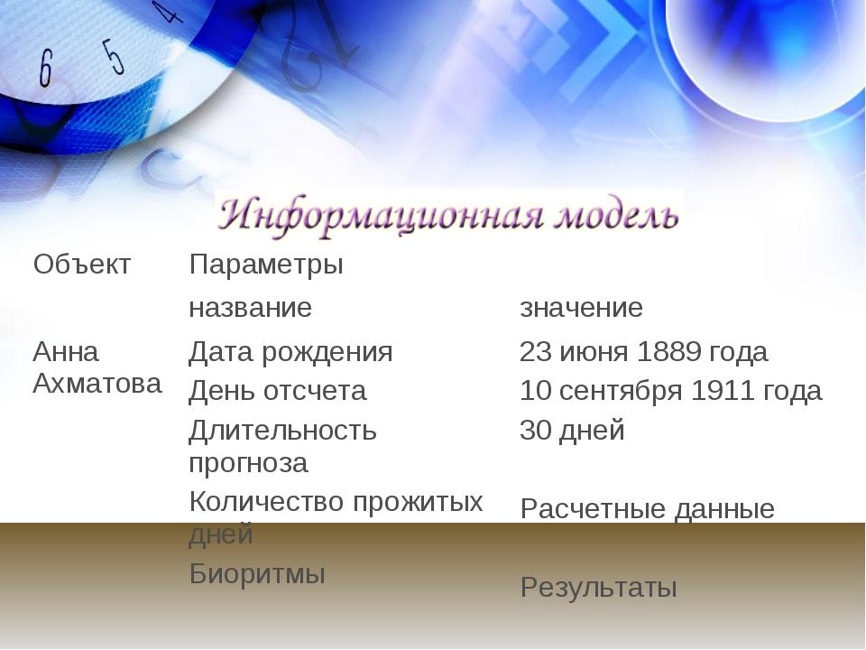 ОбъектПараметры названиезначение Анна АхматоваДата рождения День отсчета...