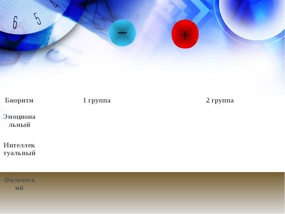 Биоритм1 группа2 группа Эмоциональный Интеллектуальный Физический