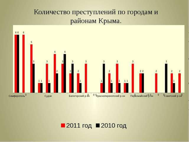 Количество преступлений по городам и районам Крыма.