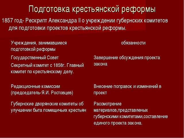 Подготовка крестьянской реформы 1857 год- Рескрипт Александра ll о учреждении...