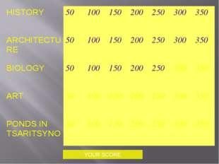 YOUR SCORE HISTORY50100150200250300350 ARCHITECTURE50100150200250
