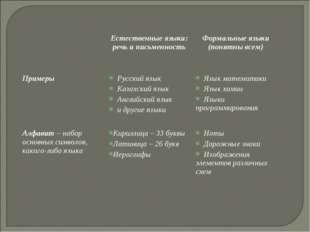 Естественные языки: речь и письменность Формальные языки (понятны всем) Пр