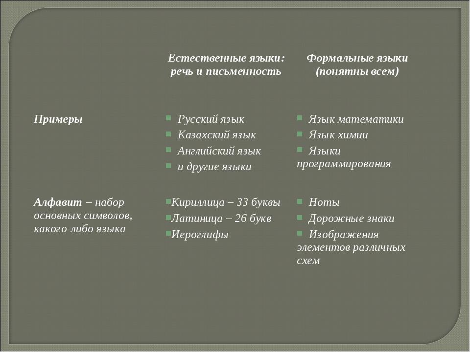 Естественные языки: речь и письменность Формальные языки (понятны всем) Пр...