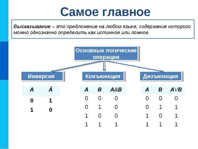 Самое главное Инверсия Конъюнкция Дизъюнкция Высказывание – это предложение н...