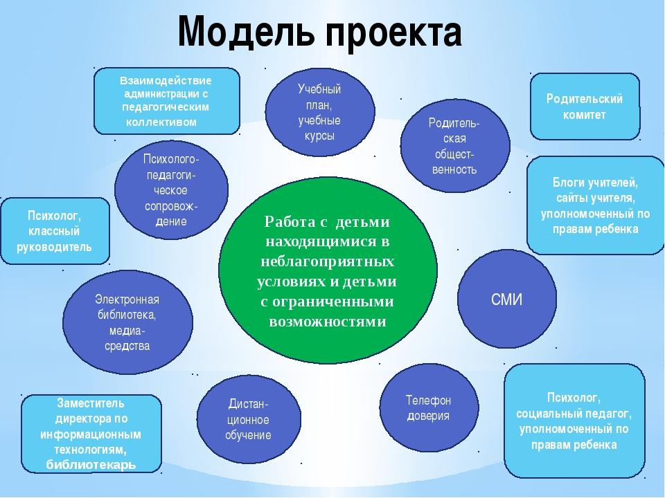 Модель проекта Работа с детьми находящимися в неблагоприятных условиях и деть...