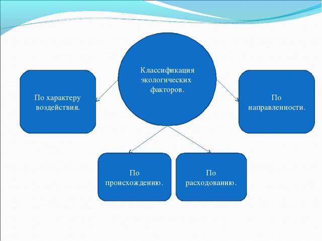 Классификация экологических факторов. По характеру воздействия. По происхожде...